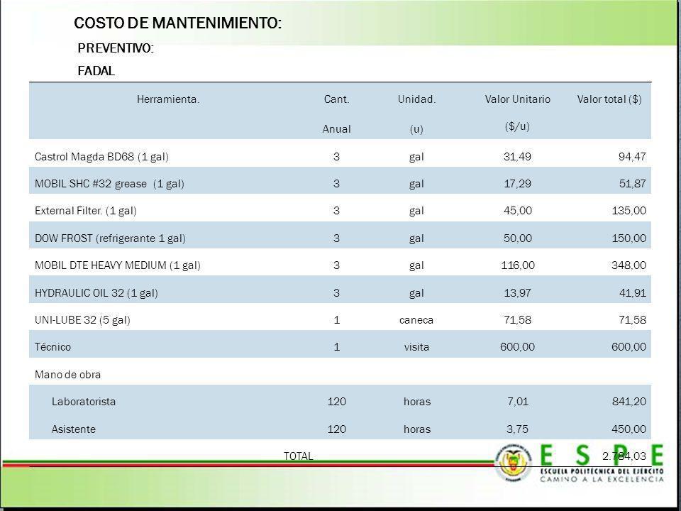 COSTO DE MANTENIMIENTO: FADAL PREVENTIVO: Herramienta. Cant. Anual Unidad. (u) Valor Unitario ($/u) Valor total ($) Castrol Magda BD68 (1 gal)3gal31,4