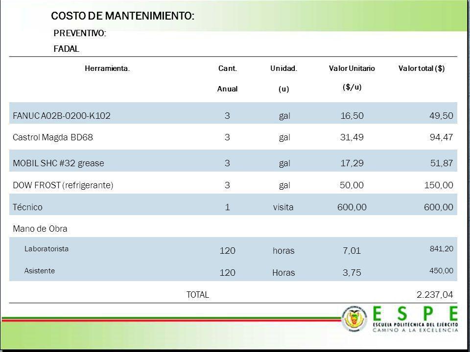 COSTO DE MANTENIMIENTO: FADAL PREVENTIVO: Herramienta. Cant. Anual Unidad. (u) Valor Unitario ($/u) Valor total ($) FANUC A02B-0200-K1023 gal16,5049,5
