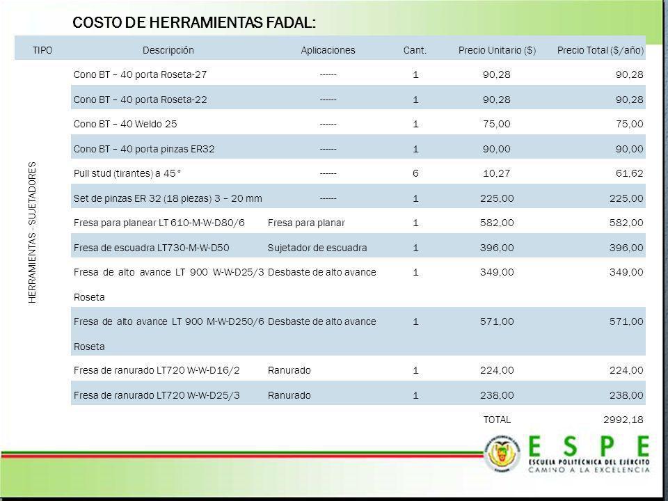 COSTO DE HERRAMIENTAS FADAL: TIPODescripciónAplicacionesCant.Precio Unitario ($)Precio Total ($/año) HERRAMIENTAS - SUJETADORES Cono BT – 40 porta Ros