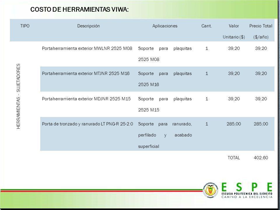 COSTO DE HERRAMIENTAS VIWA: TIPODescripciónAplicacionesCant. Valor Unitario ($) Precio Total ($/año) HERRAMIENTAS – SUJETADORES Portaherramienta exter
