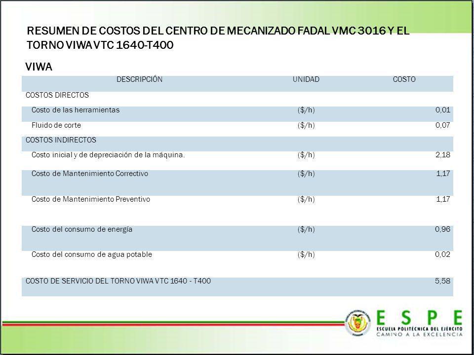 RESUMEN DE COSTOS DEL CENTRO DE MECANIZADO FADAL VMC 3016 Y EL TORNO VIWA VTC 1640-T400 VIWA DESCRIPCIÓNUNIDADCOSTO COSTOS DIRECTOS Costo de las herra