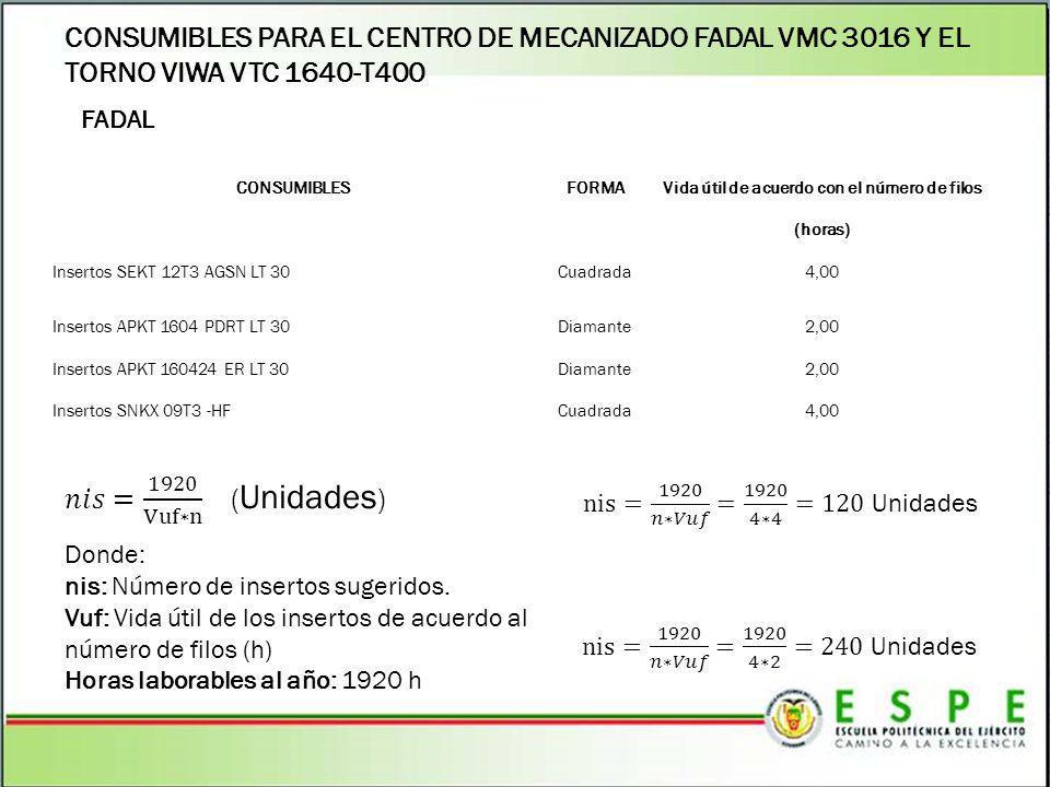 CONSUMIBLES PARA EL CENTRO DE MECANIZADO FADAL VMC 3016 Y EL TORNO VIWA VTC 1640-T400 FADAL CONSUMIBLESFORMA Vida útil de acuerdo con el número de fil