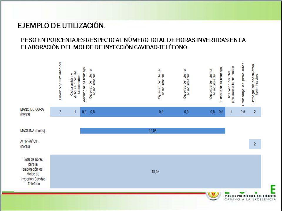 EJEMPLO DE UTILIZACIÓN. PESO EN PORCENTAJES RESPECTO AL NÚMERO TOTAL DE HORAS INVERTIDAS EN LA ELABORACIÓN DEL MOLDE DE INYECCIÓN CAVIDAD-TELÉFONO.