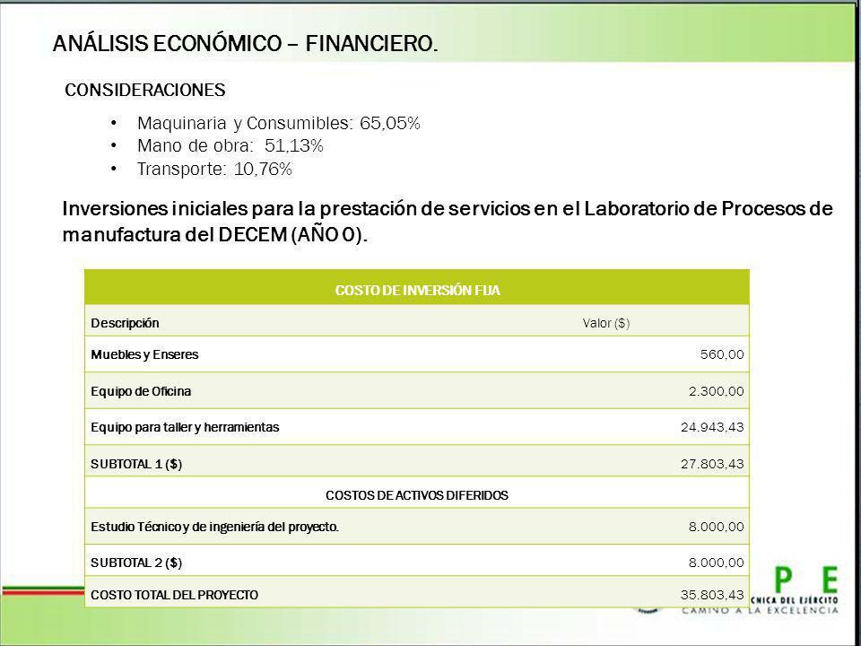 ANÁLISIS ECONÓMICO – FINANCIERO. CONSIDERACIONES Maquinaria y Consumibles: 65,05% Mano de obra: 51,13% Transporte: 10,76% COSTO DE INVERSIÓN FIJA Desc