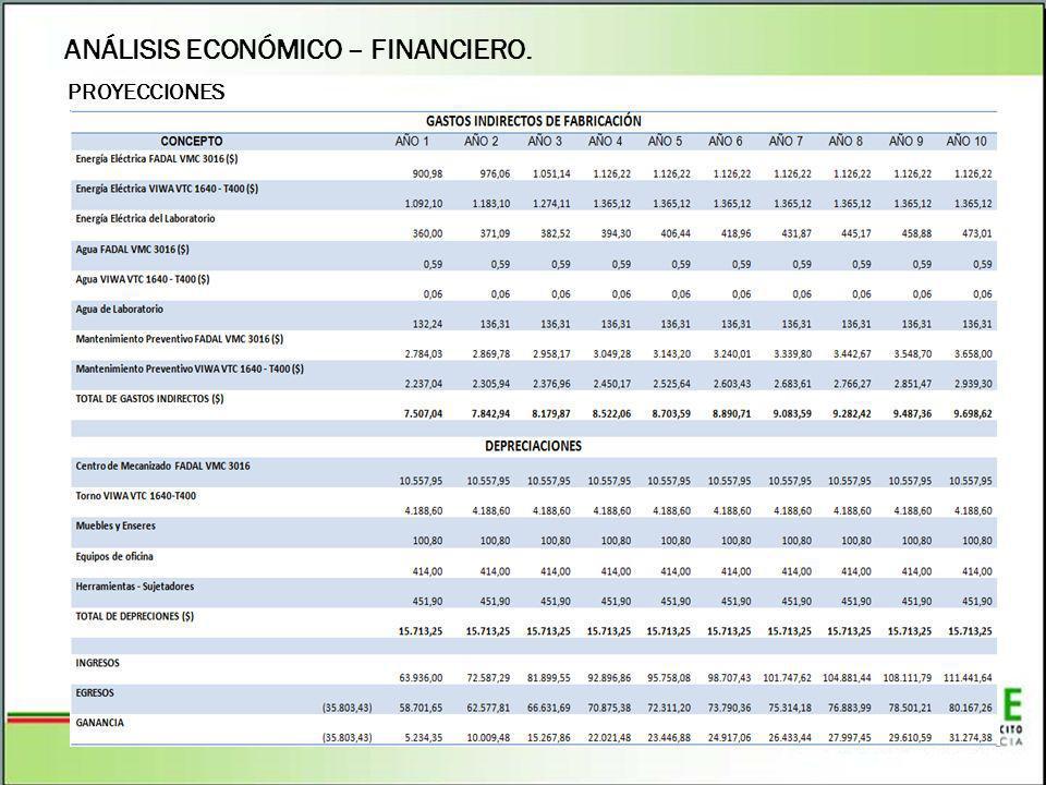 ANÁLISIS ECONÓMICO – FINANCIERO. PROYECCIONES