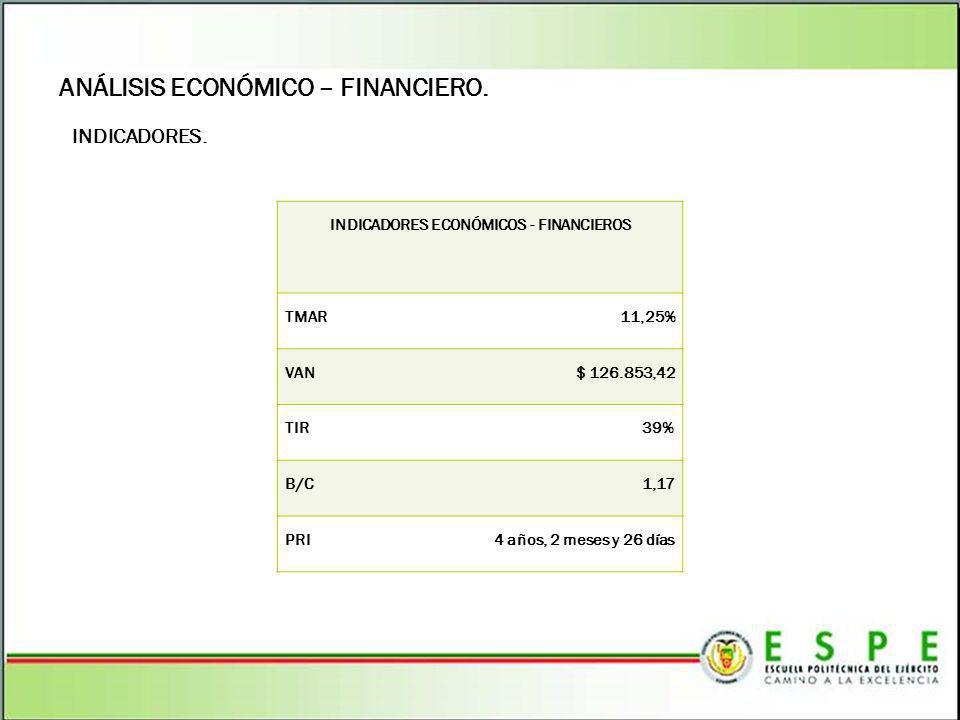 ANÁLISIS ECONÓMICO – FINANCIERO. INDICADORES. INDICADORES ECONÓMICOS - FINANCIEROS TMAR 11,25% VAN $ 126.853,42 TIR 39% B/C 1,17 PRI4 años, 2 meses y