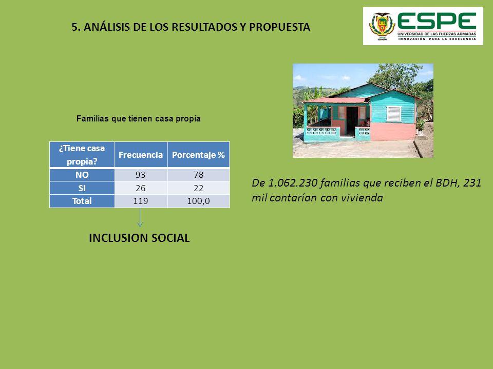 INCLUSION SOCIAL ¿Tiene casa propia? FrecuenciaPorcentaje % NO9378 SI2622 Total119100,0 Familias que tienen casa propia De 1.062.230 familias que reci