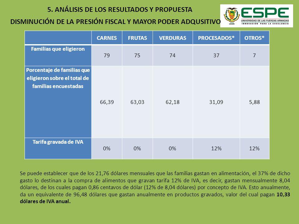 DISMINUCIÓN DE LA PRESIÓN FISCAL Y MAYOR PODER ADQUSITIVO CARNESFRUTASVERDURASPROCESADOS*OTROS* Familias que eligieron 797574377 Porcentaje de familia