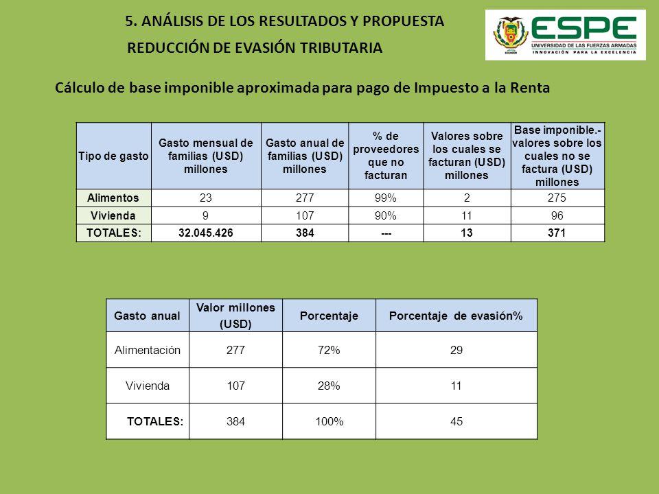 REDUCCIÓN DE EVASIÓN TRIBUTARIA 5. ANÁLISIS DE LOS RESULTADOS Y PROPUESTA Cálculo de base imponible aproximada para pago de Impuesto a la Renta Tipo d