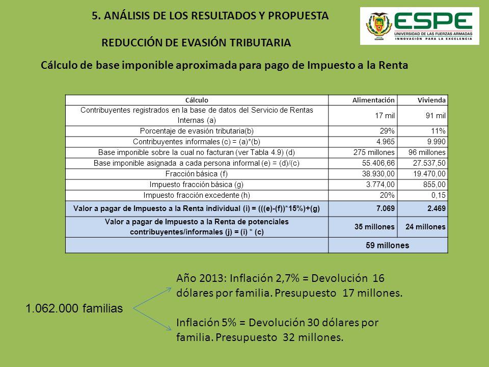 REDUCCIÓN DE EVASIÓN TRIBUTARIA 5. ANÁLISIS DE LOS RESULTADOS Y PROPUESTA Cálculo de base imponible aproximada para pago de Impuesto a la Renta Cálcul
