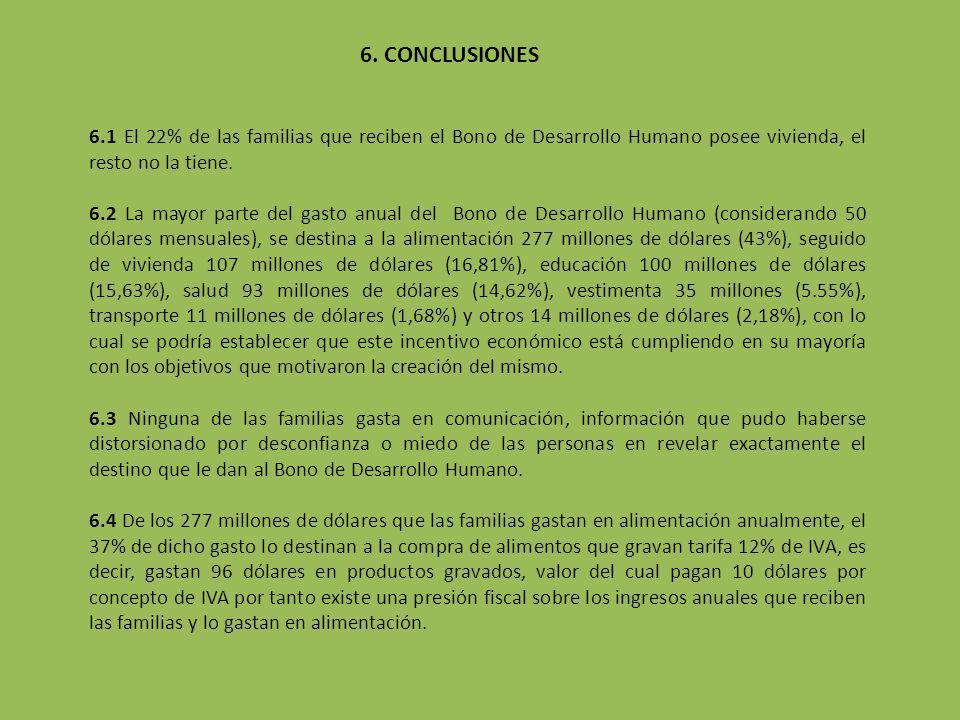 6. CONCLUSIONES 6.1 El 22% de las familias que reciben el Bono de Desarrollo Humano posee vivienda, el resto no la tiene. 6.2 La mayor parte del gasto