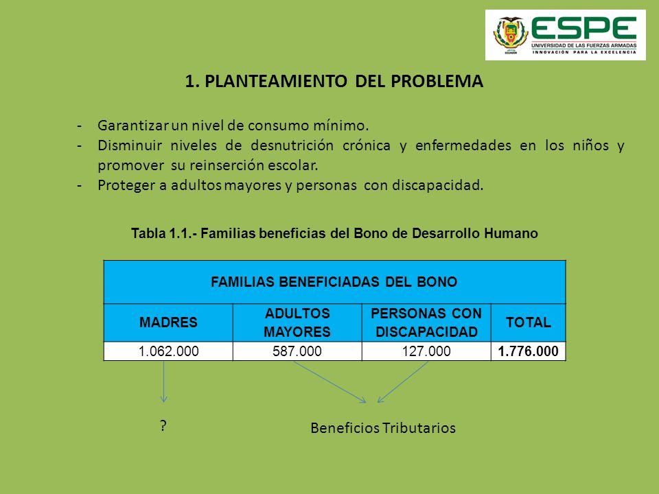 1. PLANTEAMIENTO DEL PROBLEMA -Garantizar un nivel de consumo mínimo. -Disminuir niveles de desnutrición crónica y enfermedades en los niños y promove