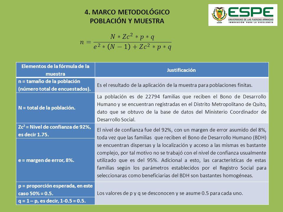 4. MARCO METODOLÓGICO POBLACIÓN Y MUESTRA Elementos de la fórmula de la muestra Justificación n = tamaño de la población (número total de encuestados)