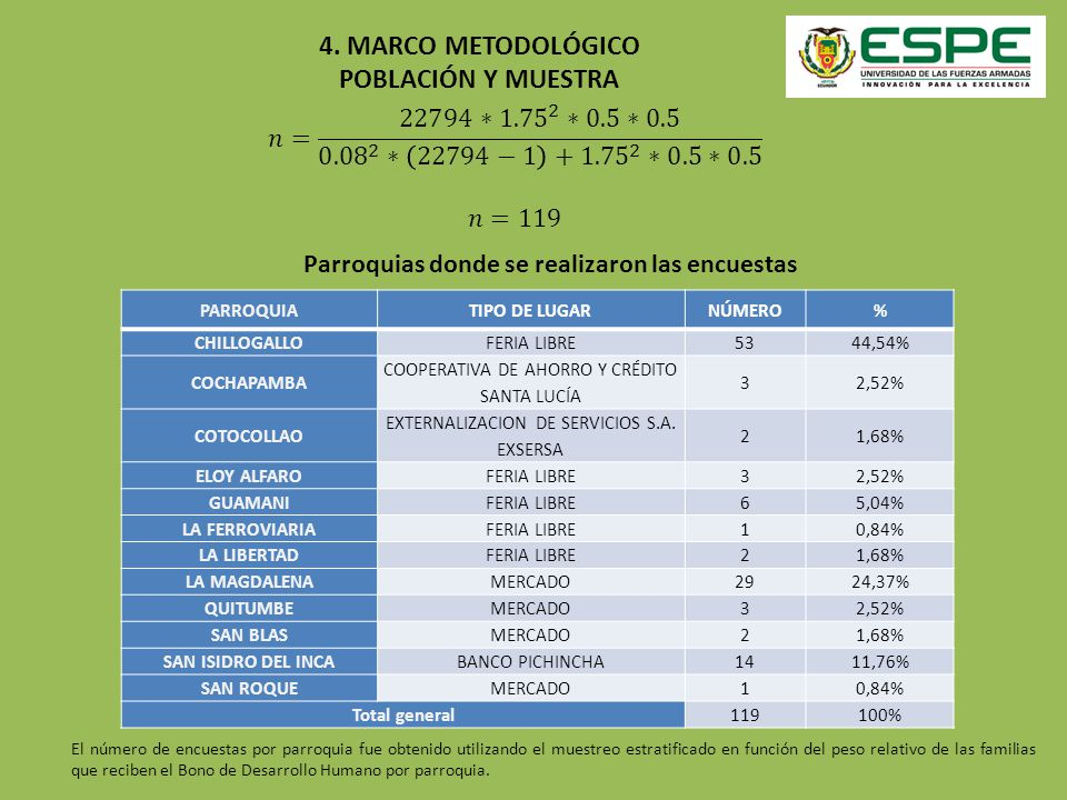 4. MARCO METODOLÓGICO POBLACIÓN Y MUESTRA PARROQUIATIPO DE LUGARNÚMERO% CHILLOGALLOFERIA LIBRE5344,54% COCHAPAMBA COOPERATIVA DE AHORRO Y CRÉDITO SANT