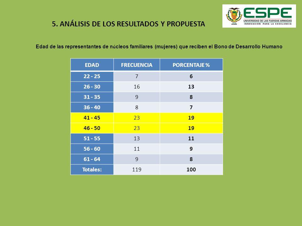 5. ANÁLISIS DE LOS RESULTADOS Y PROPUESTA EDADFRECUENCIAPORCENTAJE % 22 - 257 6 26 - 3016 13 31 - 359 8 36 - 408 7 41 - 4523 19 46 - 5023 19 51 - 5513