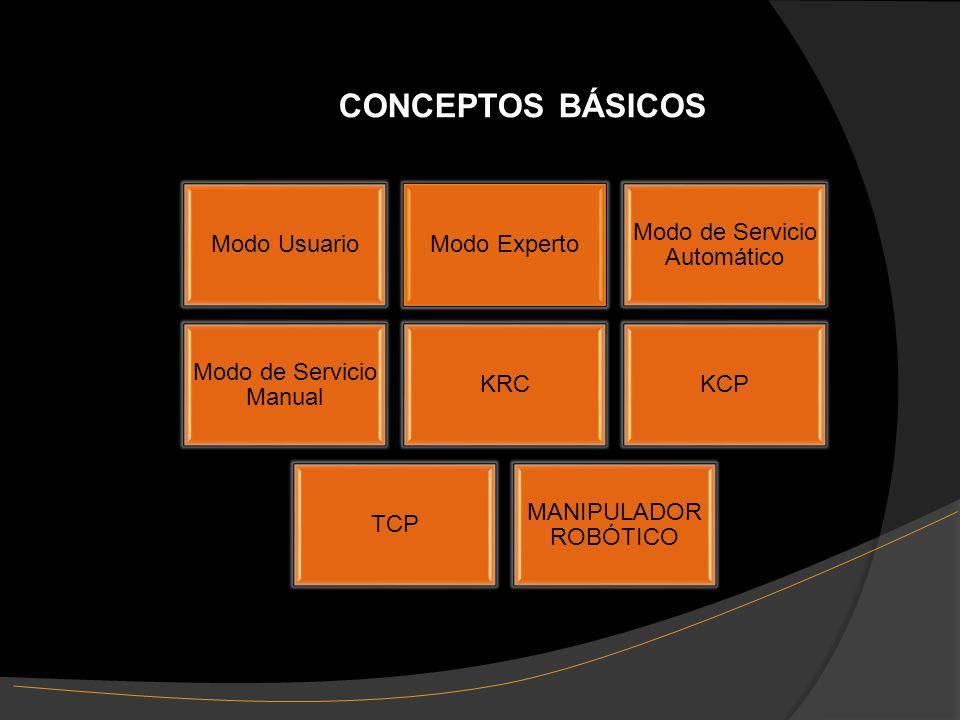 CONCEPTOS BÁSICOS Modo UsuarioModo Experto Modo de Servicio Automático Modo de Servicio Manual KRCKCP TCP MANIPULADOR ROBÓTICO