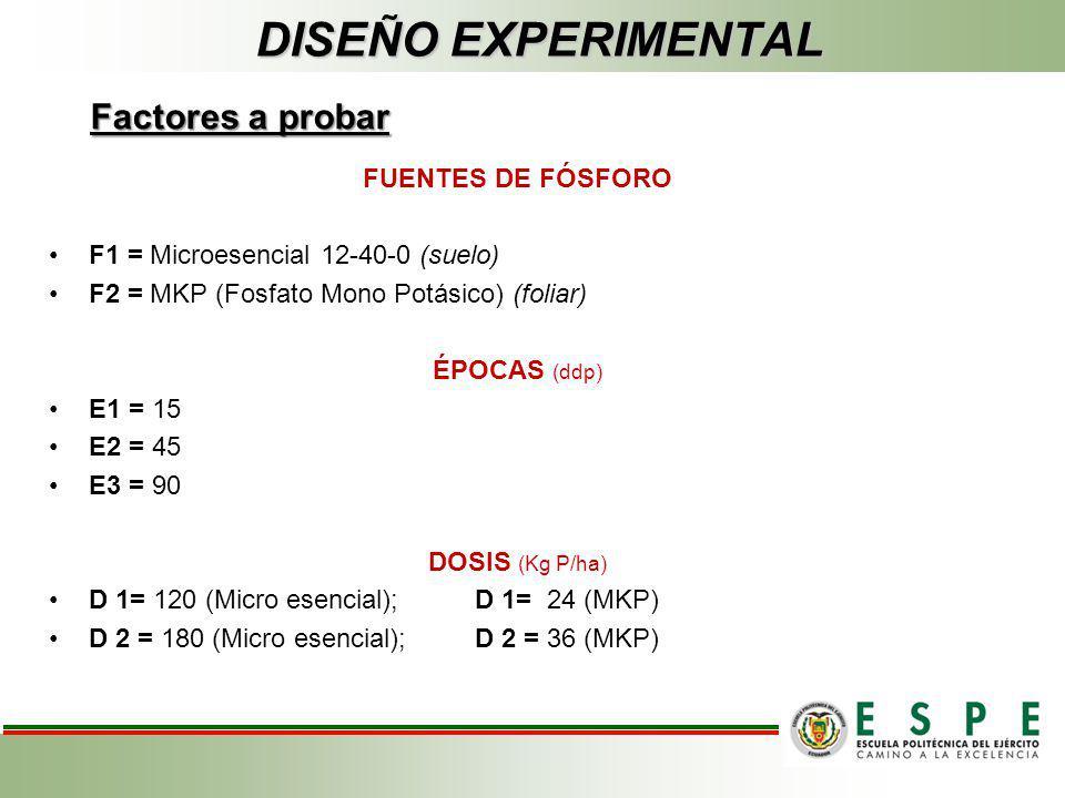 FUENTES DE FÓSFORO F1 = Microesencial 12-40-0 (suelo) F2 = MKP (Fosfato Mono Potásico) (foliar) ÉPOCAS (ddp) E1 = 15 E2 = 45 E3 = 90 DOSIS (Kg P/ha) D