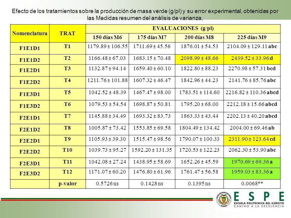 NomenclaturaTRAT EVALUACIONES (g/pl) 150 días M6175 días M7200 días M8225 días M9 F1E1D1 T1 1179.89 ± 106.551711.69 ± 45.561876.01 ± 54.532104.09 ± 12