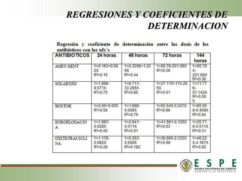 REGRESIONES Y COEFICIENTES DE DETERMINACION