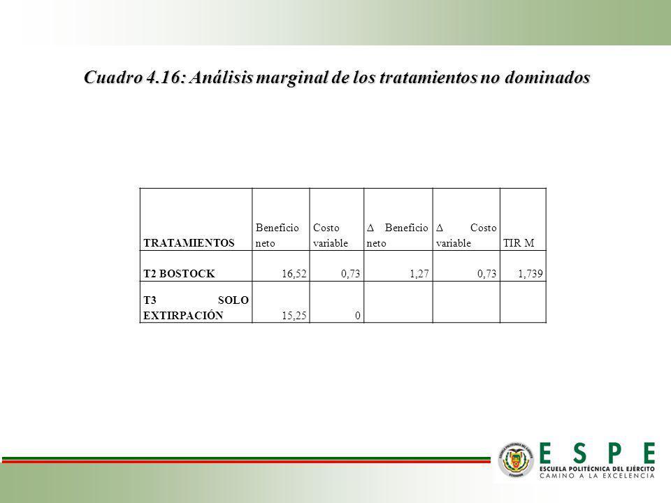 Cuadro 4.16: Análisis marginal de los tratamientos no dominados TRATAMIENTOS Beneficio neto Costo variable Δ Beneficio neto Δ Costo variableTIR M T2 BOSTOCK16,520,731,270,731,739 T3 SOLO EXTIRPACIÓN15,250
