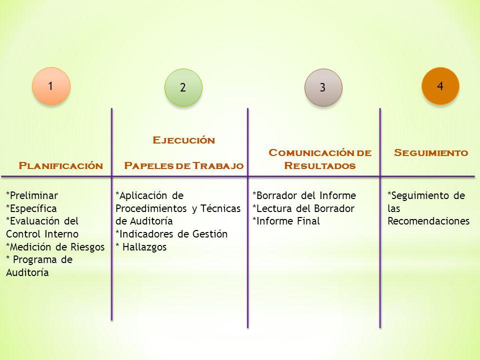 Planificación Ejecución Papeles de Trabajo Comunicación de Resultados Seguimiento *Preliminar *Específica *Evaluación del Control Interno *Medición de