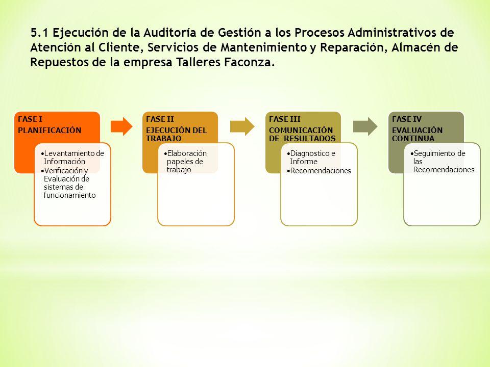 FASE I PLANIFICACIÓN Levantamiento de Información Verificación y Evaluación de sistemas de funcionamiento FASE II EJECUCIÓN DEL TRABAJO Elaboración pa