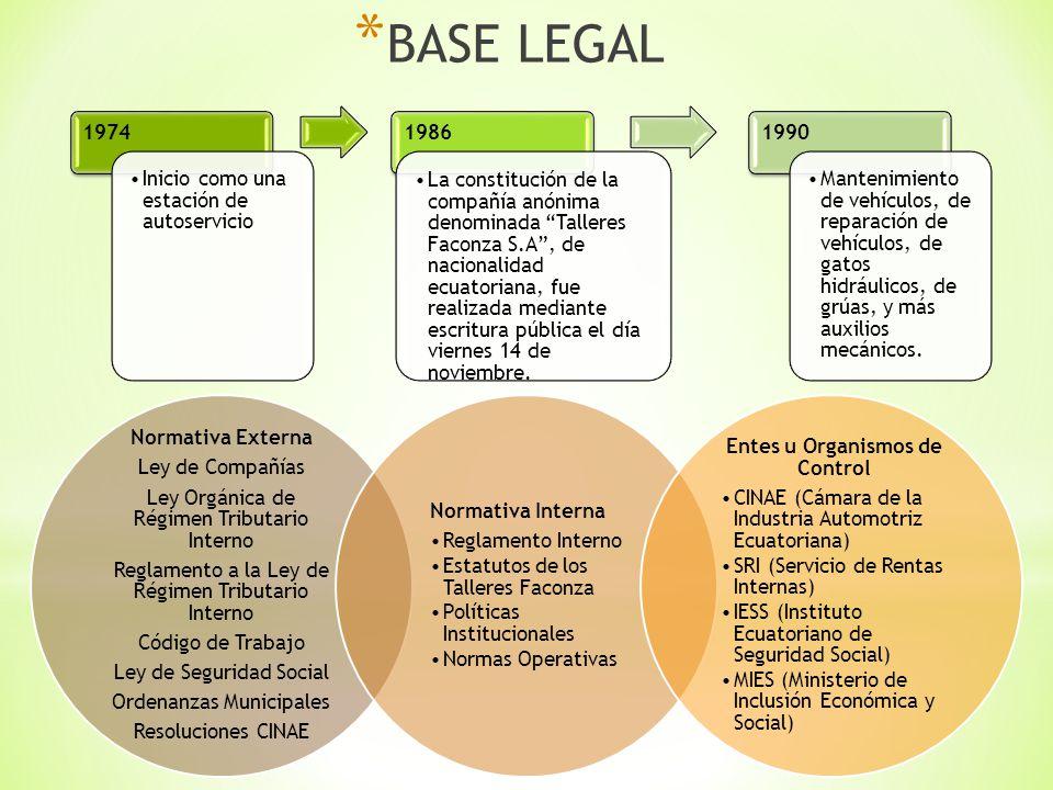 * BASE LEGAL 1974 Inicio como una estación de autoservicio 1986 La constitución de la compañía anónima denominada Talleres Faconza S.A, de nacionalida