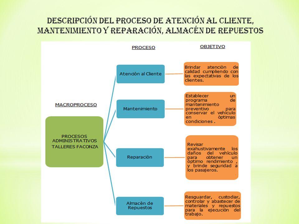 FASE I PLANIFICACIÓN Levantamiento de Información Verificación y Evaluación de sistemas de funcionamiento FASE II EJECUCIÓN DEL TRABAJO Elaboración papeles de trabajo FASE III COMUNICACIÓN DE RESULTADOS Diagnostico e Informe Recomendaciones FASE IV EVALUACIÓN CONTINUA Seguimiento de las Recomendaciones 5.1 Ejecución de la Auditoría de Gestión a los Procesos Administrativos de Atención al Cliente, Servicios de Mantenimiento y Reparación, Almacén de Repuestos de la empresa Talleres Faconza.
