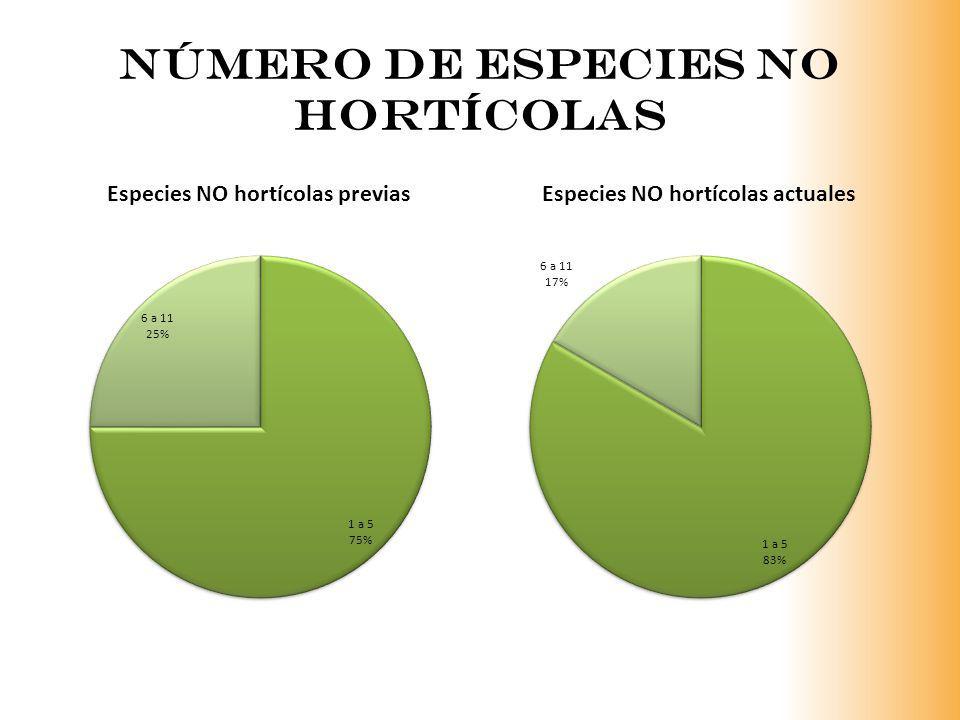 Número de Especies no hortícolas