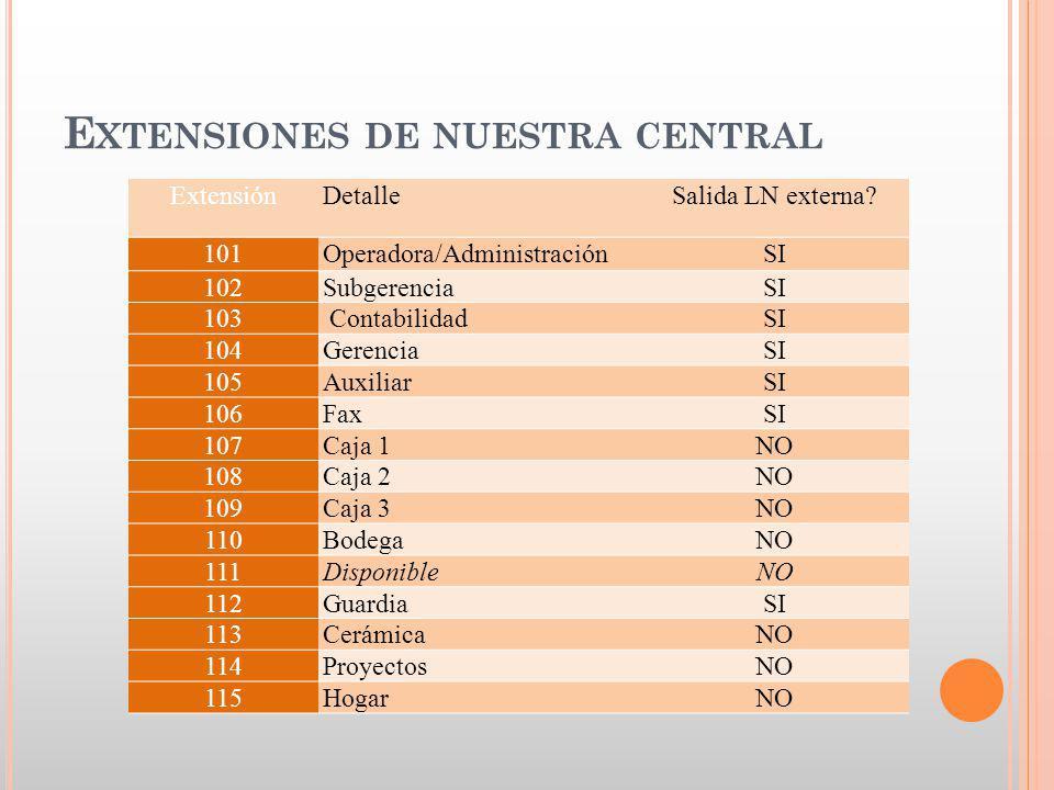 E XTENSIONES DE NUESTRA CENTRAL ExtensiónDetalleSalida LN externa.
