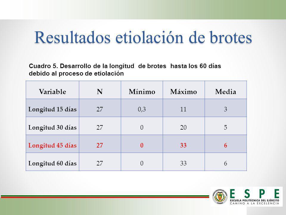 Resultados etiolación de brotes VariableNMínimoMáximoMedia Longitud 15 días270,3113 Longitud 30 días270205 Longitud 45 días270336 Longitud 60 días2703