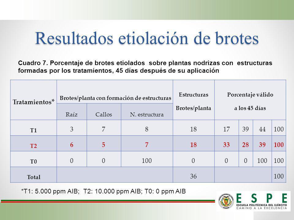 Resultados etiolación de brotes Tratamientos * Brotes/planta con formación de estructuras Estructuras Brotes/planta Porcentaje válido a los 45 días Ra