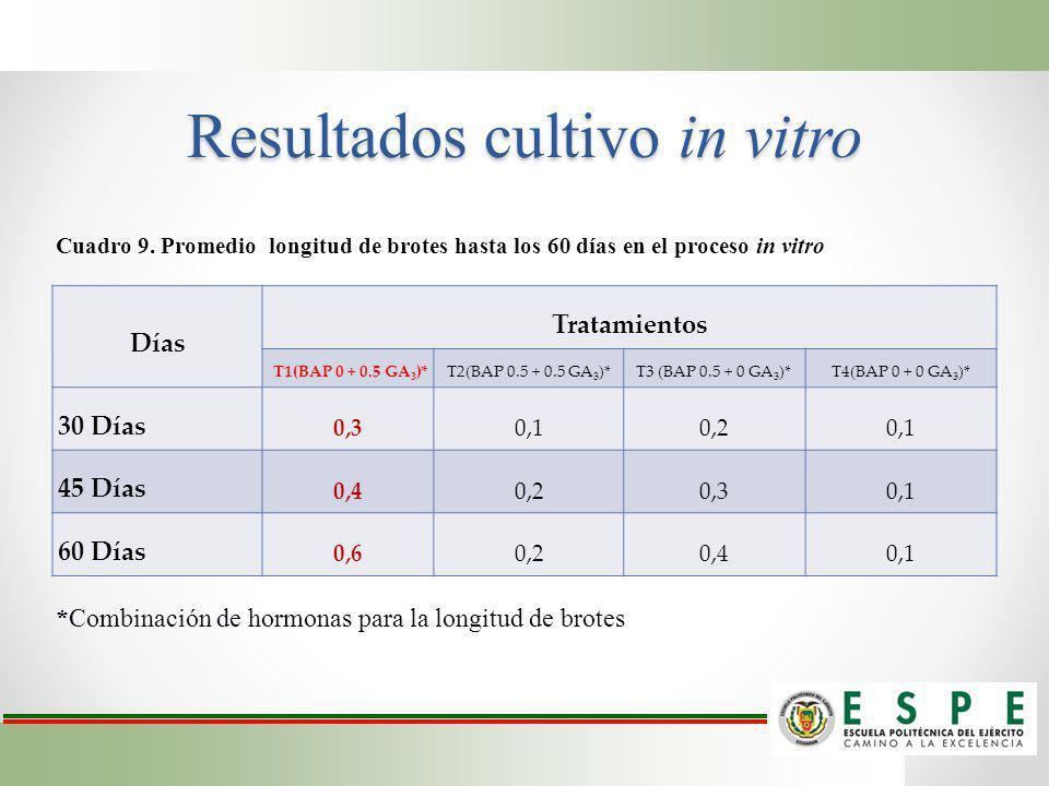 Resultados cultivo in vitro Días Tratamientos T1(BAP 0 + 0.5 GA 3 )*T2(BAP 0.5 + 0.5 GA 3 )*T3 (BAP 0.5 + 0 GA 3 )*T4(BAP 0 + 0 GA 3 )* 30 Días 0,30,1