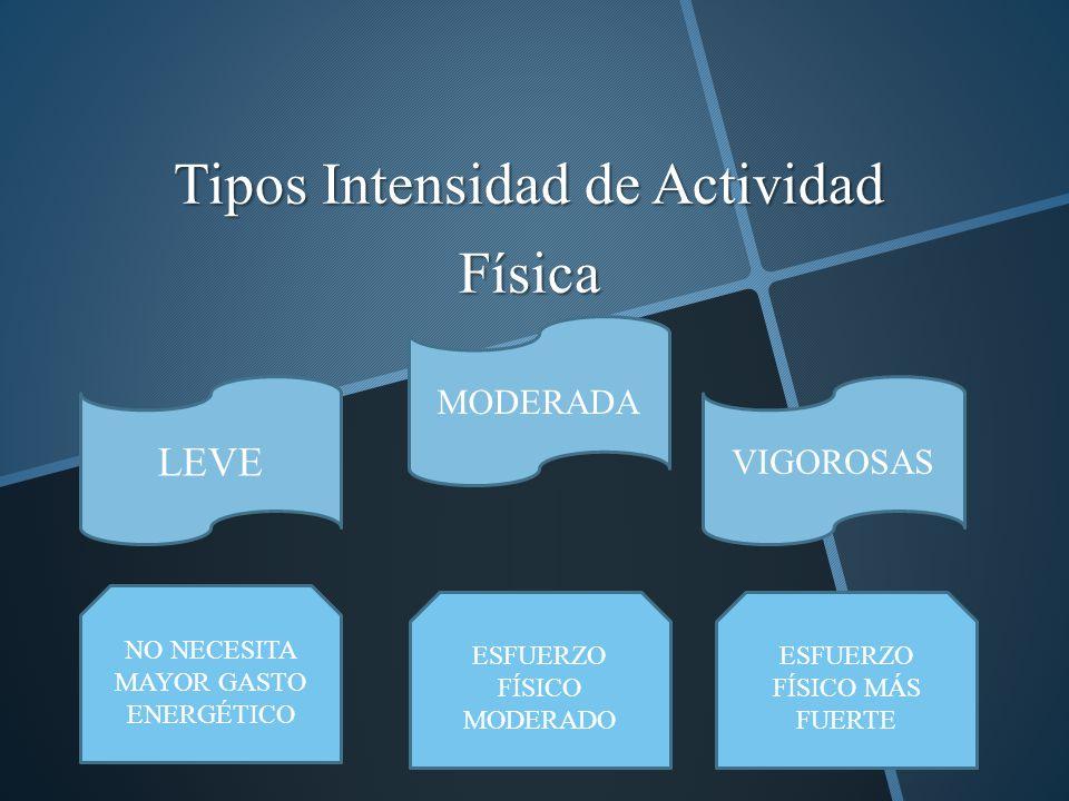 Tipos Intensidad de Actividad Física LEVE MODERADA VIGOROSAS NO NECESITA MAYOR GASTO ENERGÉTICO ESFUERZO FÍSICO MODERADO ESFUERZO FÍSICO MÁS FUERTE