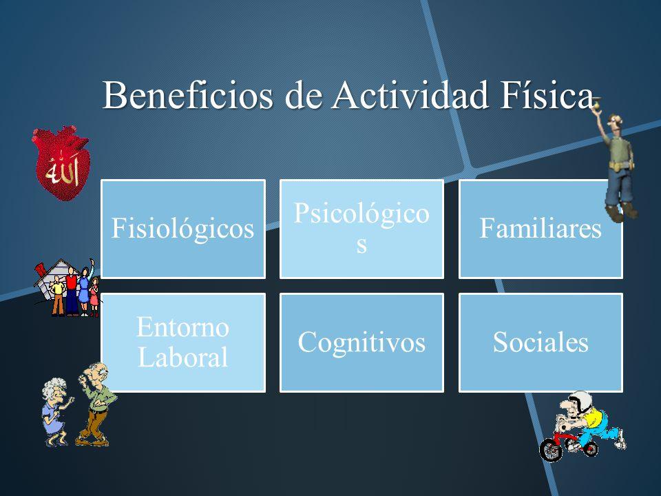 Beneficios de Actividad Física Fisiológicos Psicológico s Familiares Entorno Laboral CognitivosSociales