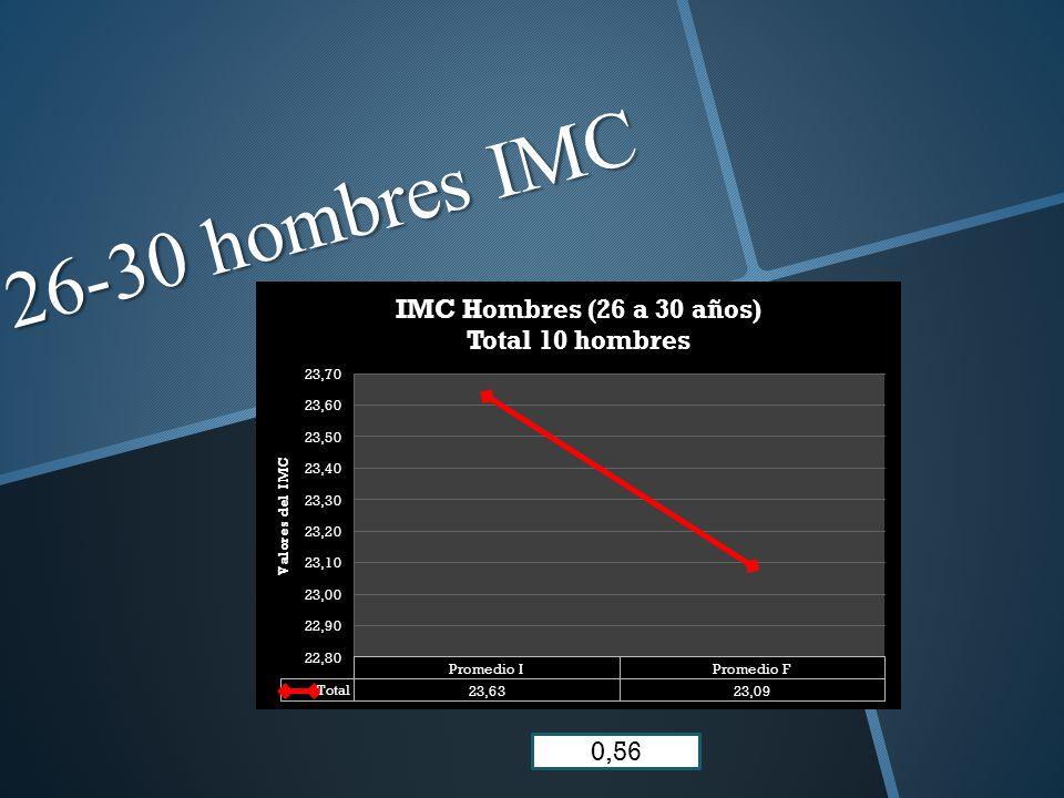 26-30 hombres IMC 0,56