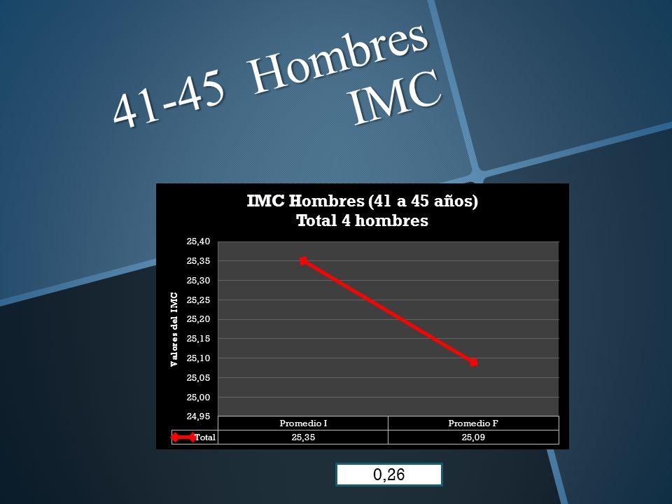 41-45 Hombres IMC 0,26
