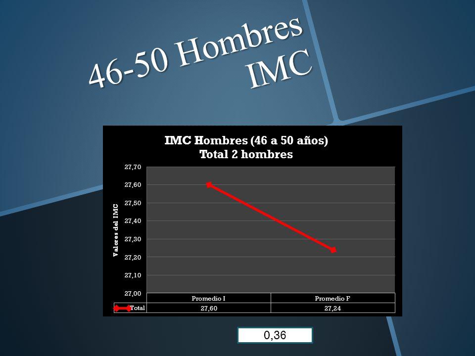 46-50 Hombres IMC 0,36