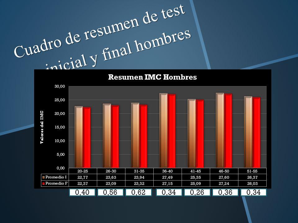 Cuadro de resumen de test inicial y final hombres 0,400,560,620,340,260,360,34