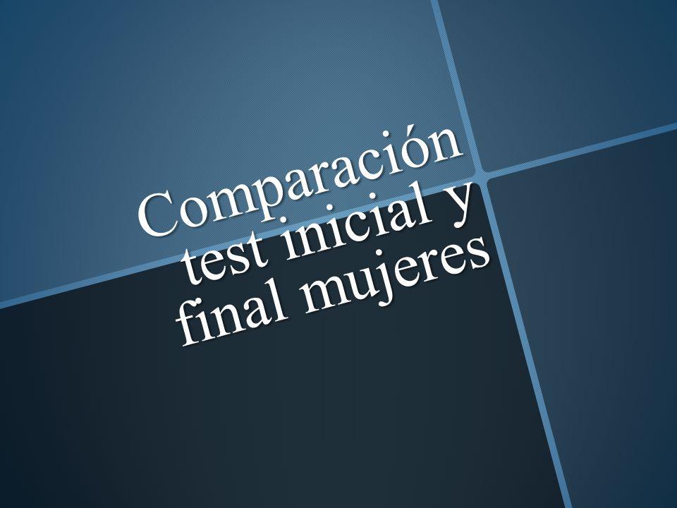 Comparación test inicial y final mujeres