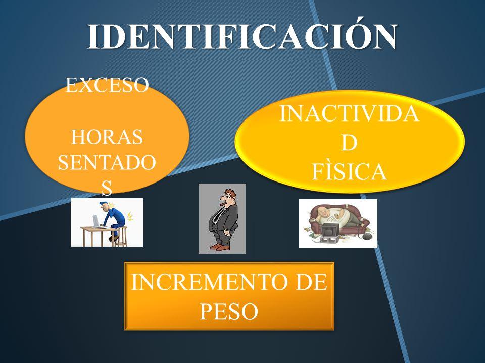 IDENTIFICACIÓN EXCESO HORAS SENTADO S INACTIVIDA D FÌSICA INACTIVIDA D FÌSICA INCREMENTO DE PESO