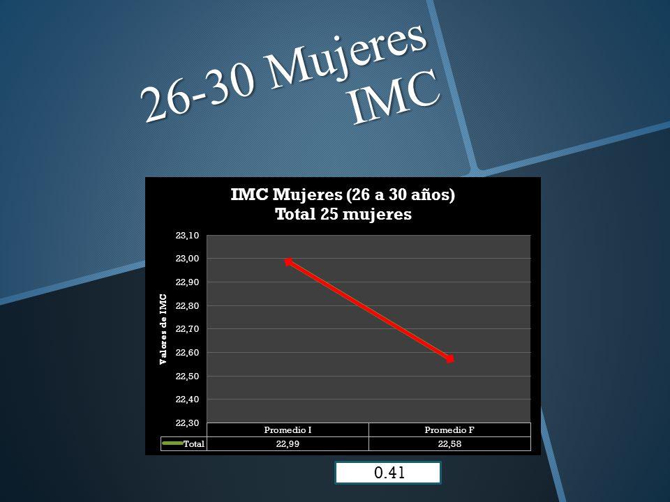 26-30 Mujeres IMC 0.41