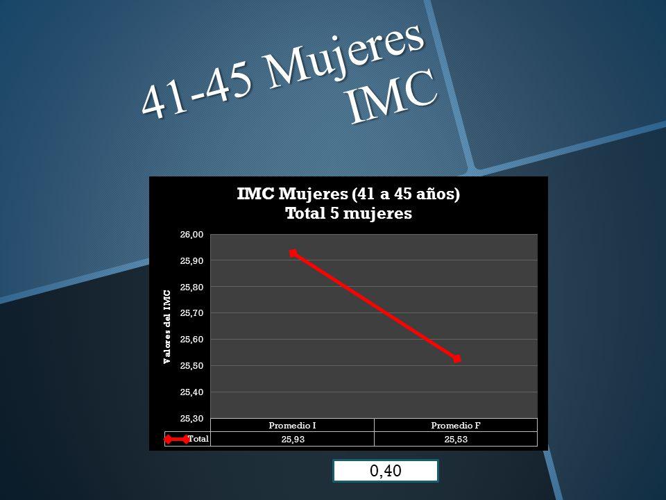 41-45 Mujeres IMC 0,40