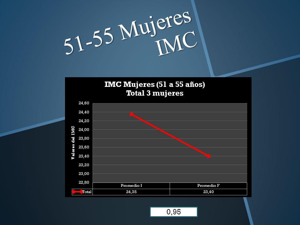 51-55 Mujeres IMC 0,95