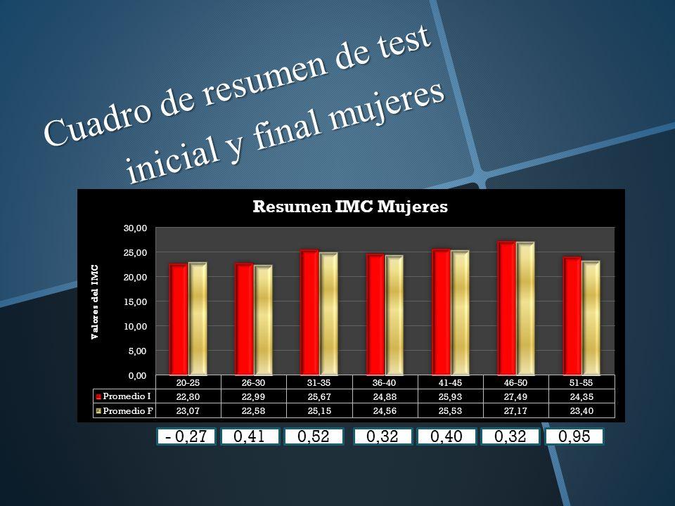 Cuadro de resumen de test inicial y final mujeres - 0,270,410,520,320,400,320,95