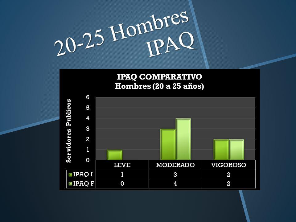 20-25 Hombres IPAQ