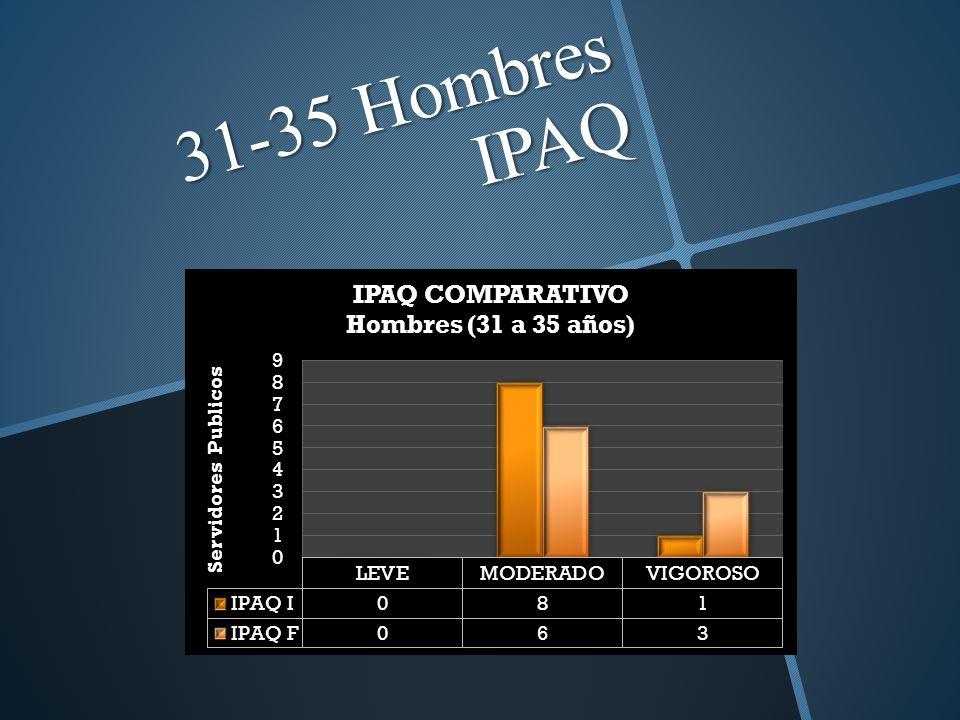 31-35 Hombres IPAQ