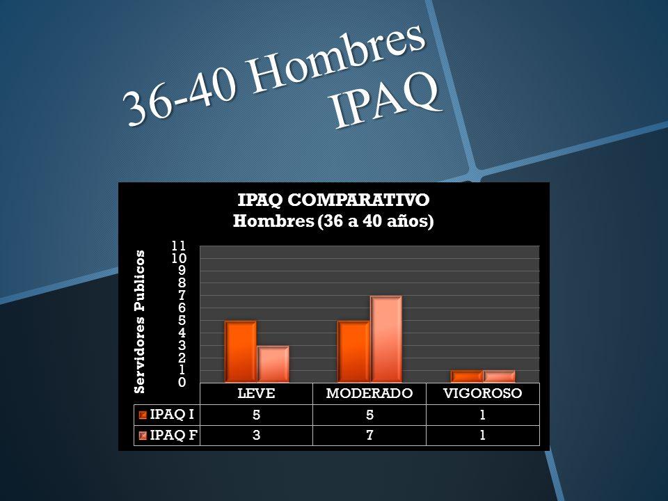 36-40 Hombres IPAQ