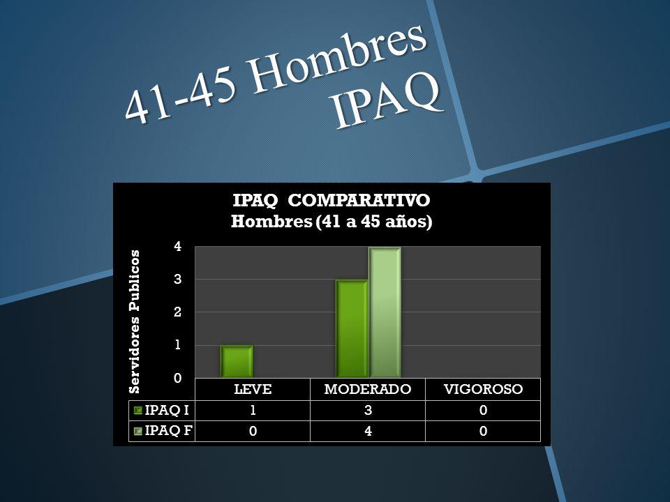 41-45 Hombres IPAQ
