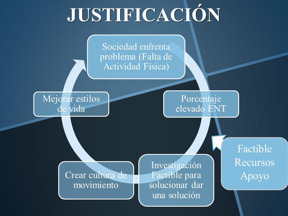 JUSTIFICACIÓN Sociedad enfrenta problema (Falta de Actividad Física) Porcentaje elevado ENT Investigación Factible para solucionar dar una solución Cr